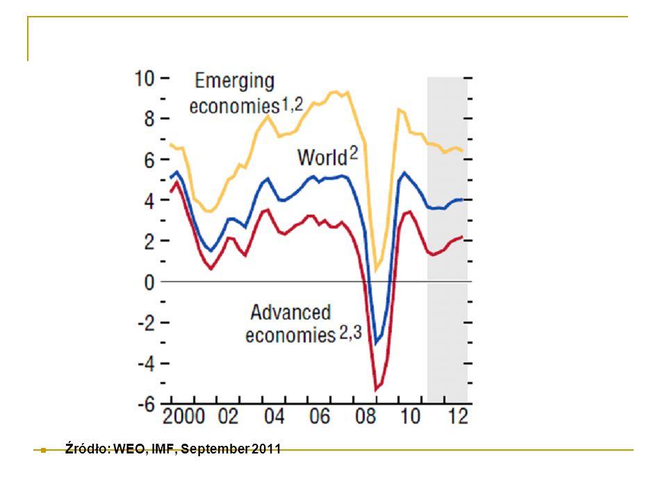 Źródło: WEO, IMF, September 2011