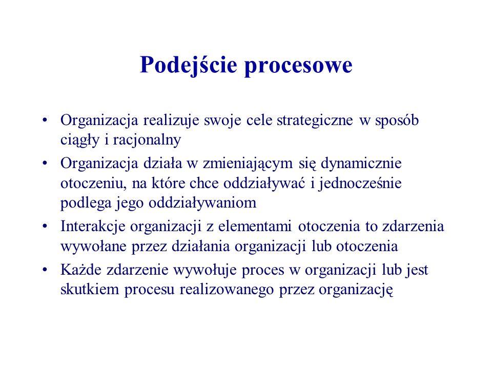 Podejście procesowe Organizacja realizuje swoje cele strategiczne w sposób ciągły i racjonalny Organizacja działa w zmieniającym się dynamicznie otocz