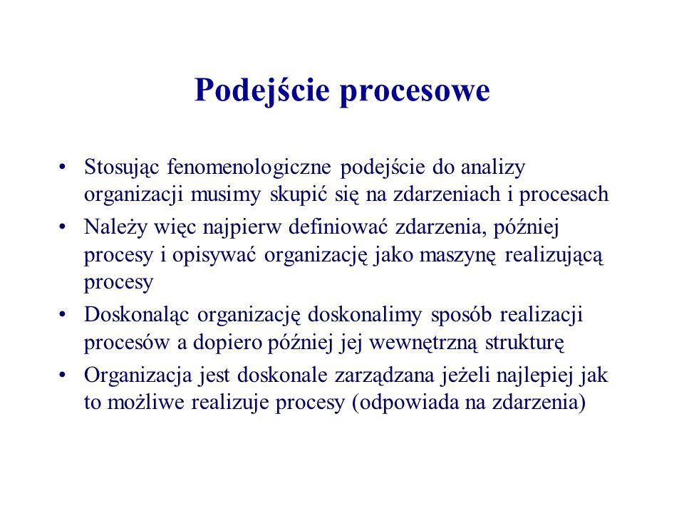 Podejście procesowe Stosując fenomenologiczne podejście do analizy organizacji musimy skupić się na zdarzeniach i procesach Należy więc najpierw defin