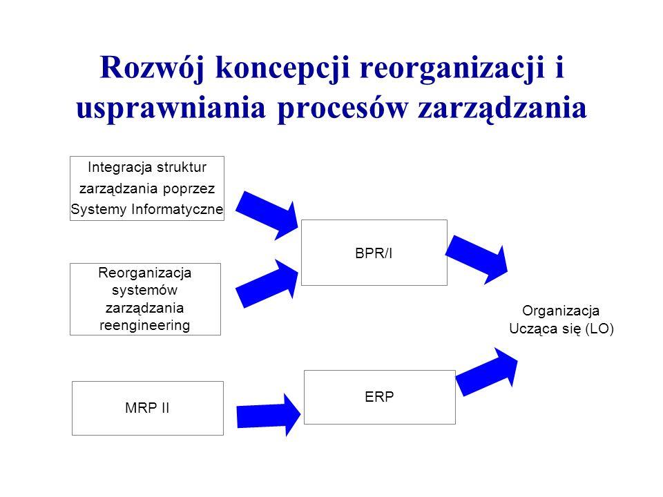 Rozwój koncepcji reorganizacji i usprawniania procesów zarządzania Integracja struktur zarządzania poprzez Systemy Informatyczne Reorganizacja systemó