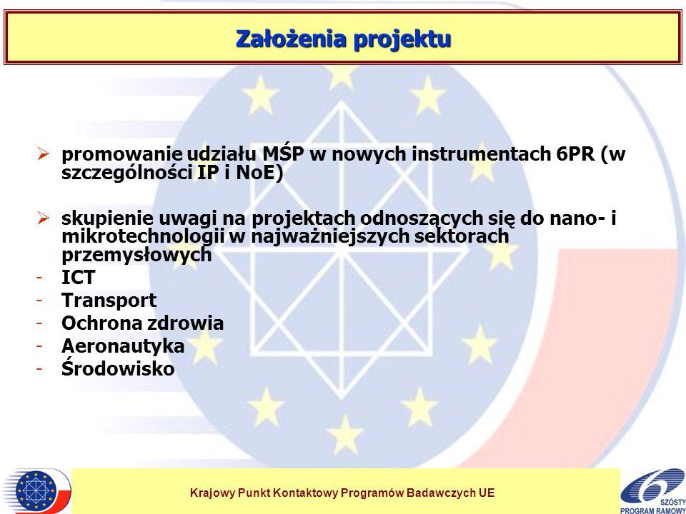 Krajowy Punkt Kontaktowy Programów Badawczych UE Założenia projektu  promowanie udziału MŚP w nowych instrumentach 6PR (w szczególności IP i NoE)  skupienie uwagi na projektach odnoszących się do nano- i mikrotechnologii w najważniejszych sektorach przemysłowych -ICT -Transport -Ochrona zdrowia -Aeronautyka -Środowisko