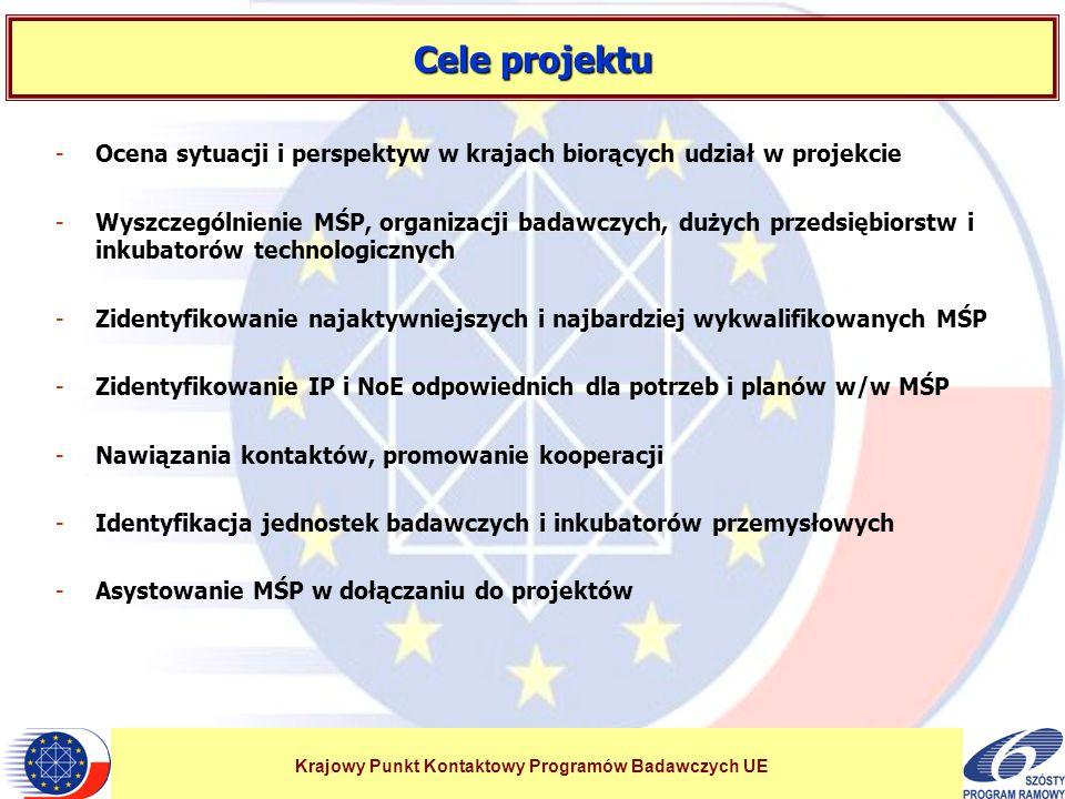 Krajowy Punkt Kontaktowy Programów Badawczych UE Cele projektu -Ocena sytuacji i perspektyw w krajach biorących udział w projekcie -Wyszczególnienie MŚP, organizacji badawczych, dużych przedsiębiorstw i inkubatorów technologicznych -Zidentyfikowanie najaktywniejszych i najbardziej wykwalifikowanych MŚP -Zidentyfikowanie IP i NoE odpowiednich dla potrzeb i planów w/w MŚP -Nawiązania kontaktów, promowanie kooperacji -Identyfikacja jednostek badawczych i inkubatorów przemysłowych -Asystowanie MŚP w dołączaniu do projektów
