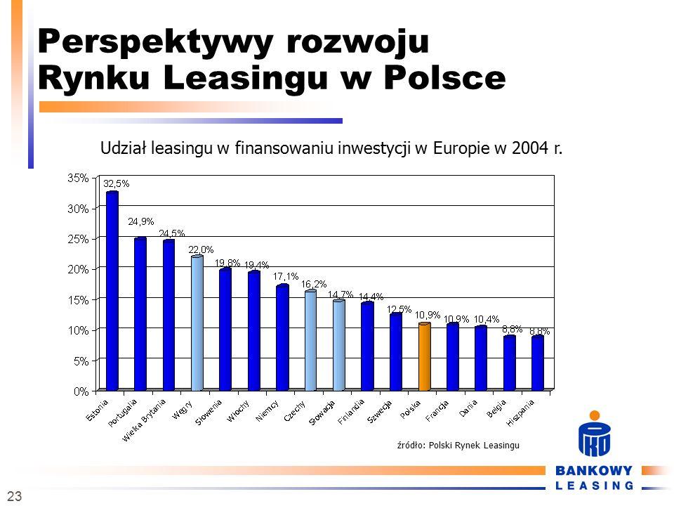 23 Perspektywy rozwoju Rynku Leasingu w Polsce Udział leasingu w finansowaniu inwestycji w Europie w 2004 r. źródło: Polski Rynek Leasingu