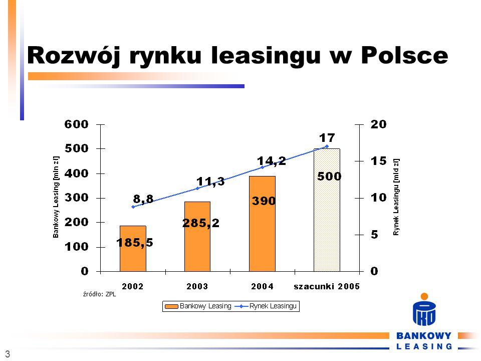 3 Rozwój rynku leasingu w Polsce źródło: ZPL