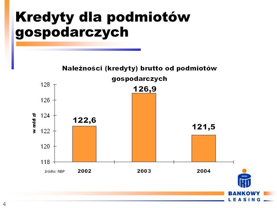 5 Sukces leasingu w Polsce