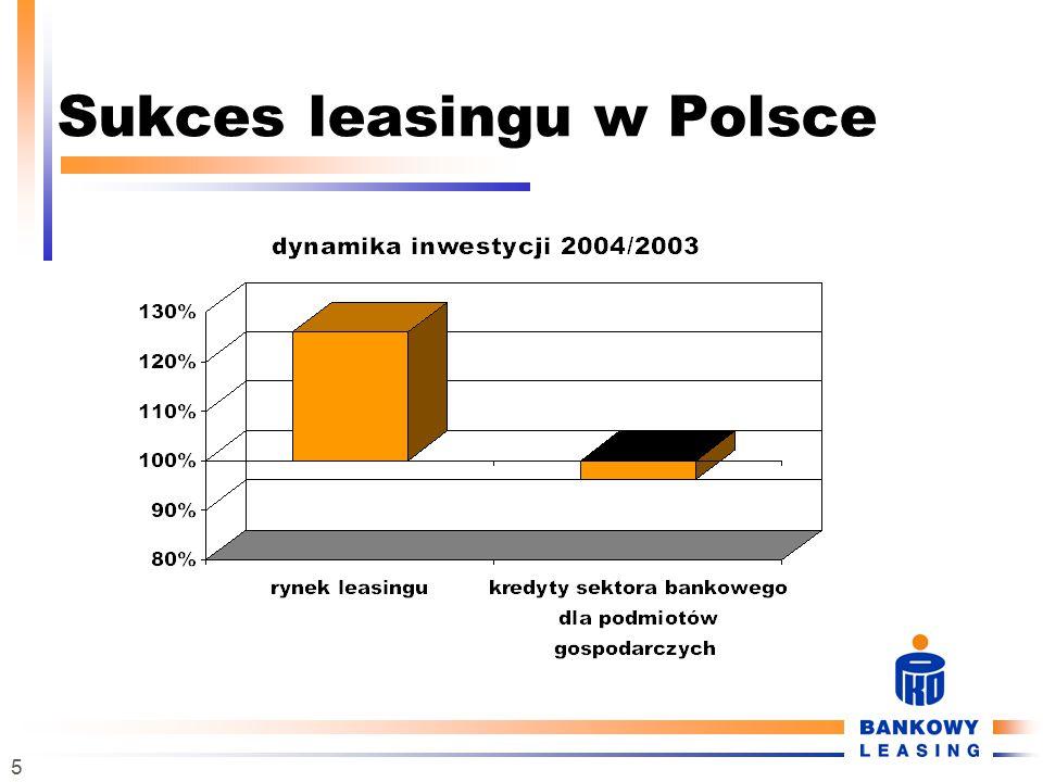 16 Czym się kierować przy wyborze firmy leasingowej przejrzystość umowy leasingu (Ogólne Warunki Umowy Leasingu) warunki i zasady rozliczenia ubezpieczenia stosowanie dodatkowych ukrytych opłat bezpieczeństwo podatkowe i prawne umów leasingu wiarygodność finansowa Leasingodawców cena usługi decyzyjność – szybkość – kompetencje