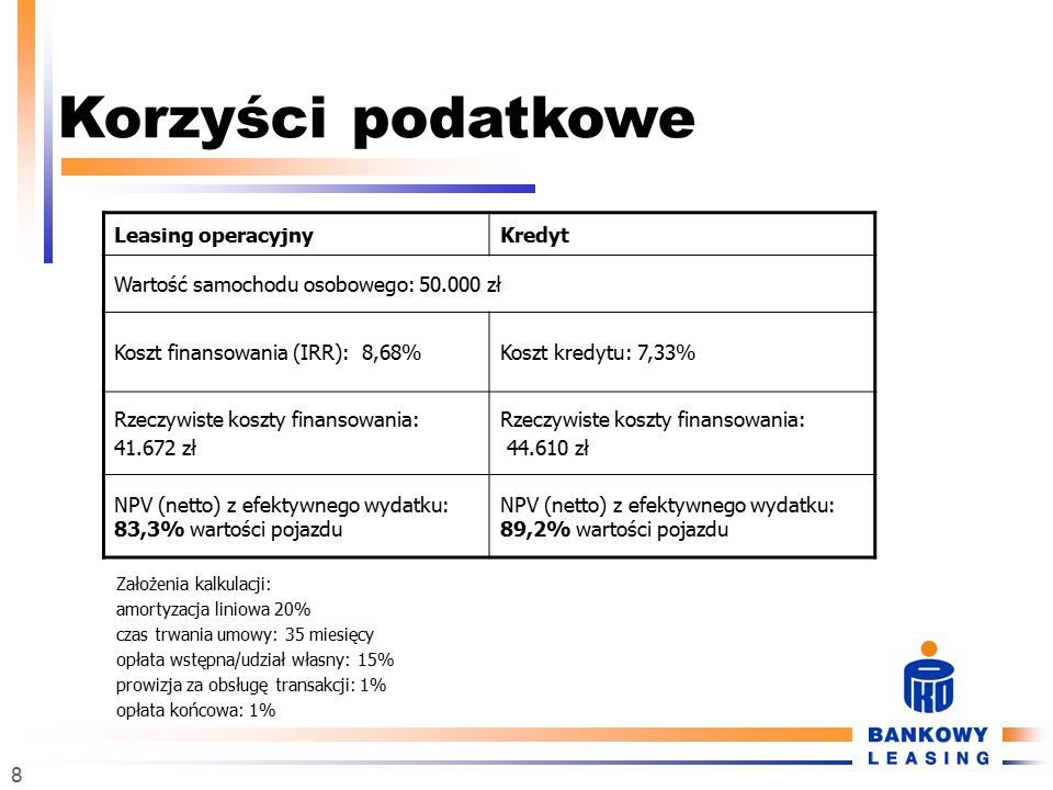 8 Korzyści podatkowe Założenia kalkulacji: amortyzacja liniowa 20% czas trwania umowy: 35 miesięcy opłata wstępna/udział własny: 15% prowizja za obsługę transakcji: 1% opłata końcowa: 1% Leasing operacyjnyKredyt Wartość samochodu osobowego: 50.000 zł Koszt finansowania (IRR): 8,68%Koszt kredytu: 7,33% Rzeczywiste koszty finansowania: 41.672 zł Rzeczywiste koszty finansowania: 44.610 zł NPV (netto) z efektywnego wydatku: 83,3% wartości pojazdu NPV (netto) z efektywnego wydatku: 89,2% wartości pojazdu