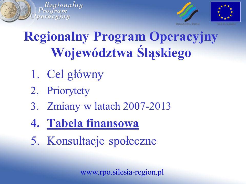 www.rpo.silesia-region.pl Regionalny Program Operacyjny Województwa Śląskiego 1.Cel główny 2.Priorytety 3.Zmiany w latach 2007-2013 4.Tabela finansowa 5.Konsultacje społeczne