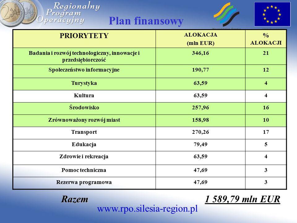 www.rpo.silesia-region.pl Plan finansowy PRIORYTETY ALOKACJA (mln EUR) % ALOKACJI Badania i rozwój technologiczny, innowacje i przedsiębiorczość 346,1621 Społeczeństwo informacyjne190,7712 Turystyka63,594 Kultura63,594 Środowisko257,9616 Zrównoważony rozwój miast158,9810 Transport270,2617 Edukacja79,495 Zdrowie i rekreacja63,594 Pomoc techniczna47,693 Rezerwa programowa47,693 Razem Razem 1 589,79 mln EUR