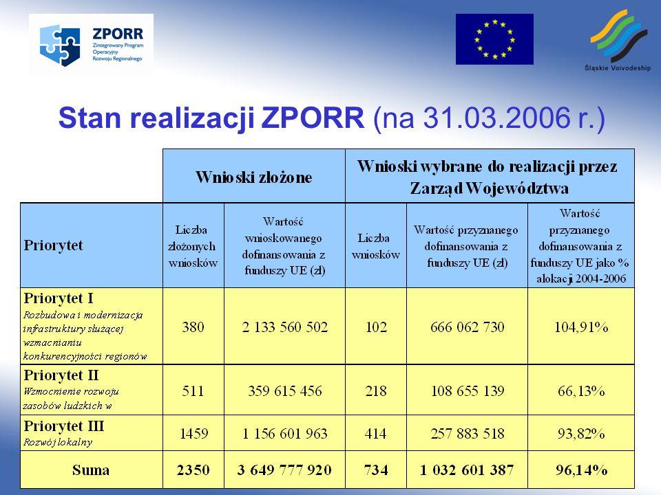 Śląskie Voivodeship www.silesia-region.pl Stan realizacji ZPORR (na 31.03.2006 r.)
