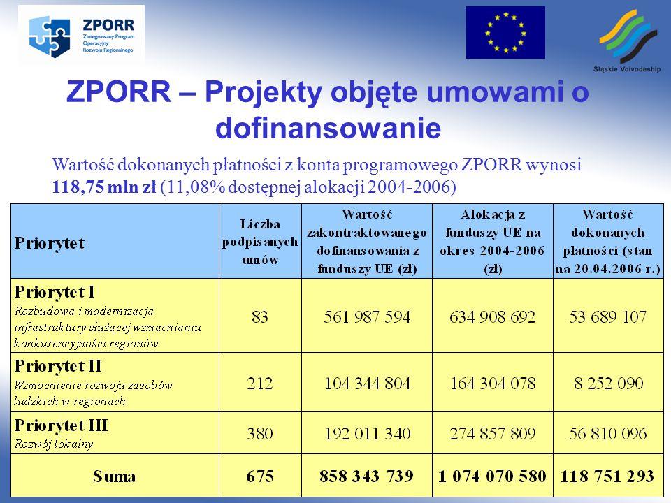 Śląskie Voivodeship www.silesia-region.pl ZPORR – Projekty objęte umowami o dofinansowanie Wartość dokonanych płatności z konta programowego ZPORR wynosi 118,75 mln zł (11,08% dostępnej alokacji 2004-2006)