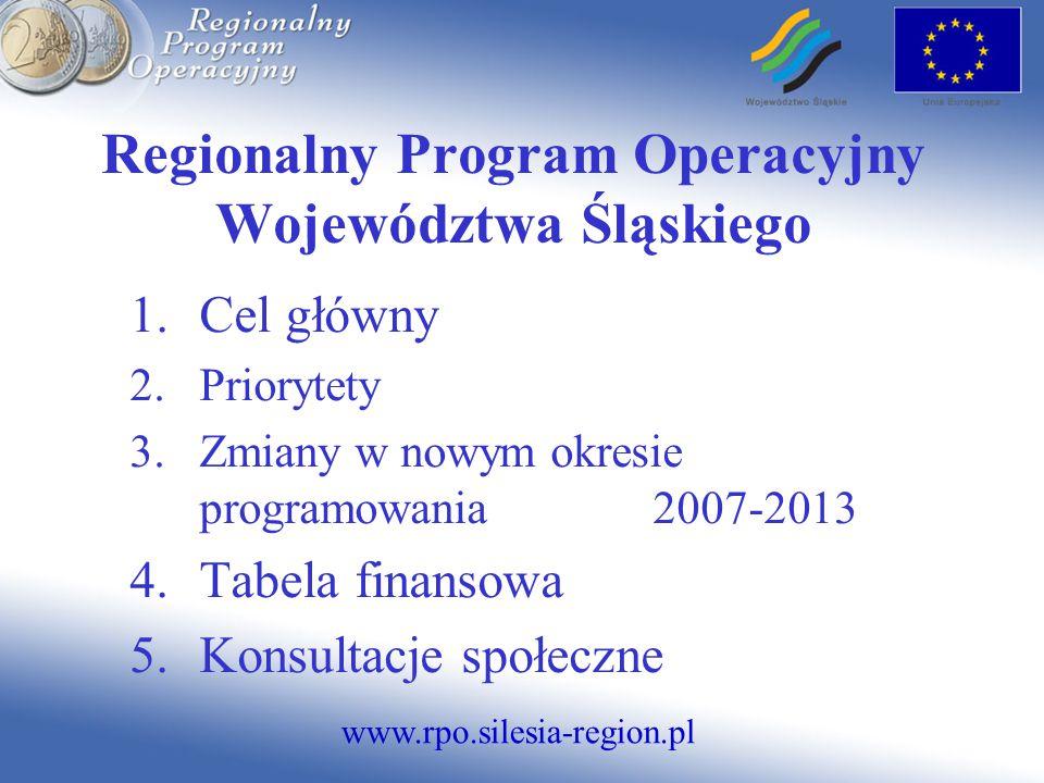 www.rpo.silesia-region.pl Regionalny Program Operacyjny Województwa Śląskiego 1.Cel główny 2.Priorytety 3.Zmiany w nowym okresie programowania 2007-2013 4.Tabela finansowa 5.Konsultacje społeczne