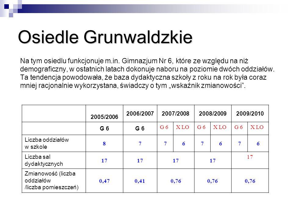 Osiedle Grunwaldzkie Na tym osiedlu funkcjonuje m.in. Gimnazjum Nr 6, które ze względu na niż demograficzny, w ostatnich latach dokonuje naboru na poz