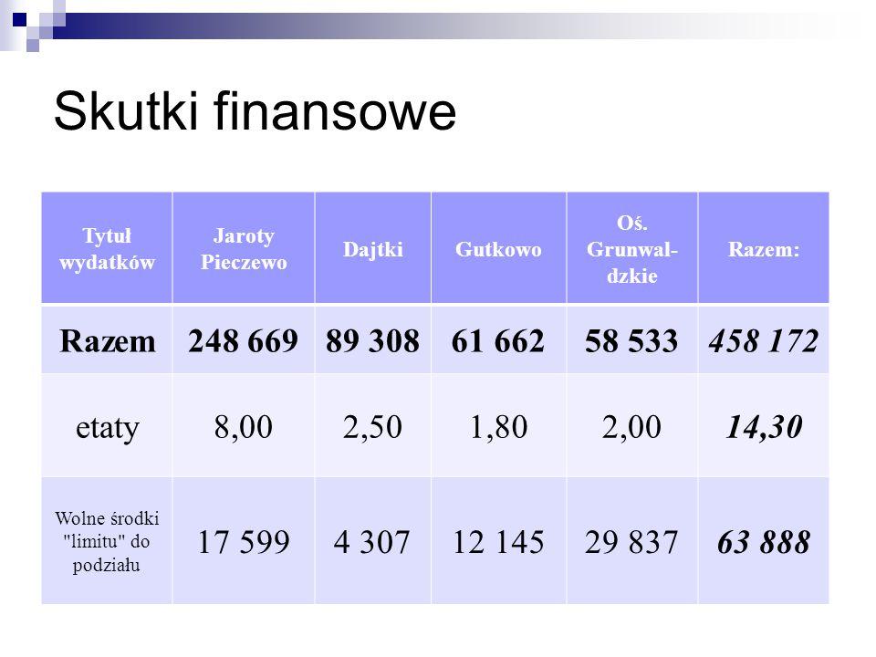 Skutki finansowe Tytuł wydatków Jaroty Pieczewo DajtkiGutkowo Oś. Grunwal- dzkie Razem: Razem248 66989 30861 66258 533458 172 etaty8,002,501,802,0014,