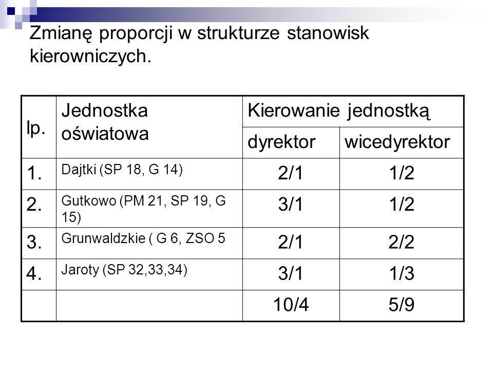 Zmianę proporcji w strukturze stanowisk kierowniczych. lp. Jednostka oświatowa Kierowanie jednostką dyrektorwicedyrektor 1. Dajtki (SP 18, G 14) 2/11/