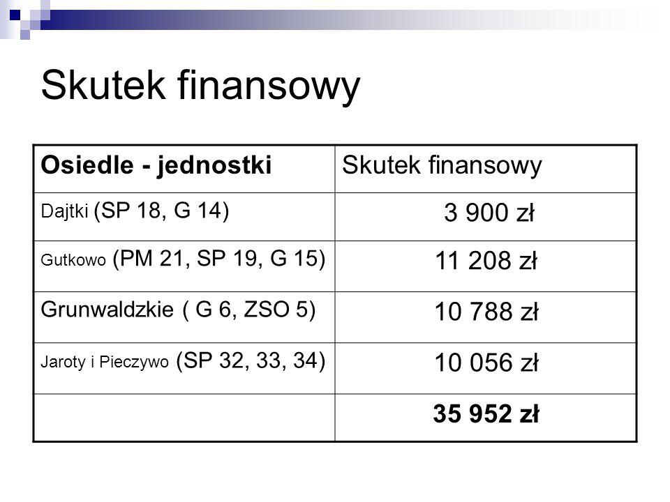 Skutek finansowy Osiedle - jednostkiSkutek finansowy Dajtki (SP 18, G 14) 3 900 zł Gutkowo (PM 21, SP 19, G 15) 11 208 zł Grunwaldzkie ( G 6, ZSO 5) 1