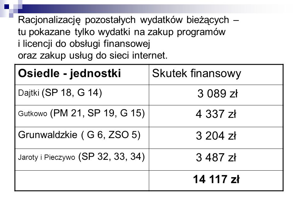 Racjonalizację pozostałych wydatków bieżących – tu pokazane tylko wydatki na zakup programów i licencji do obsługi finansowej oraz zakup usług do siec