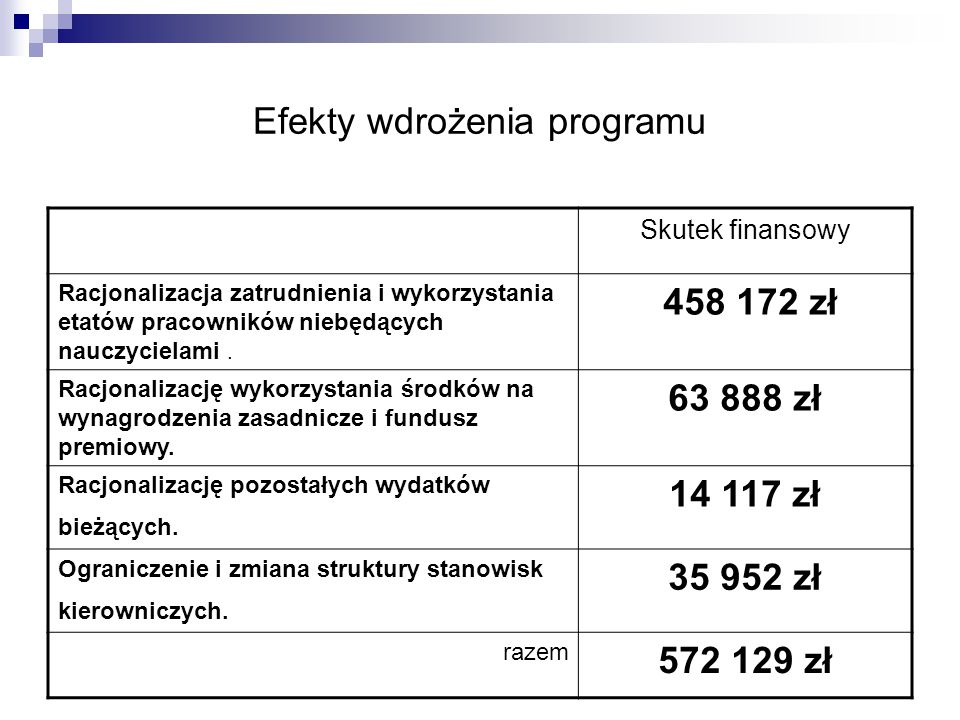 Efekty wdrożenia programu Skutek finansowy Racjonalizacja zatrudnienia i wykorzystania etatów pracowników niebędących nauczycielami. 458 172 zł Racjon