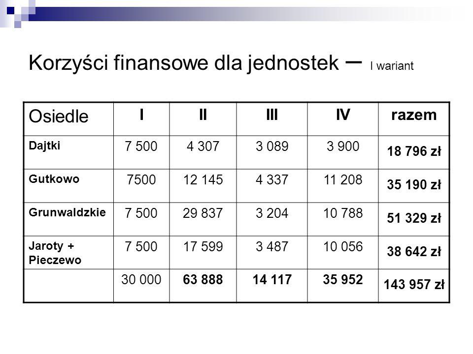 Korzyści finansowe dla jednostek – I wariant Osiedle IIIIIIIVrazem Dajtki 7 5004 3073 0893 900 18 796 zł Gutkowo 750012 1454 33711 208 35 190 zł Grunw