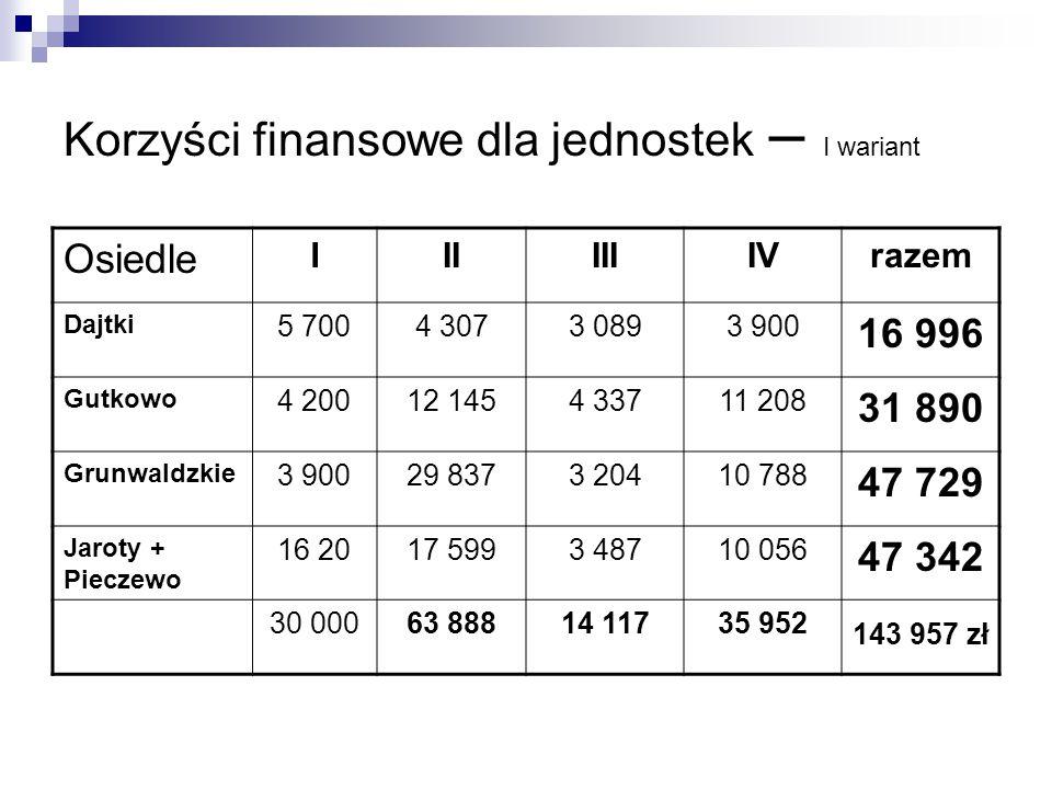 Korzyści finansowe dla jednostek – I wariant Osiedle IIIIIIIVrazem Dajtki 5 7004 3073 0893 900 16 996 Gutkowo 4 20012 1454 33711 208 31 890 Grunwaldzk
