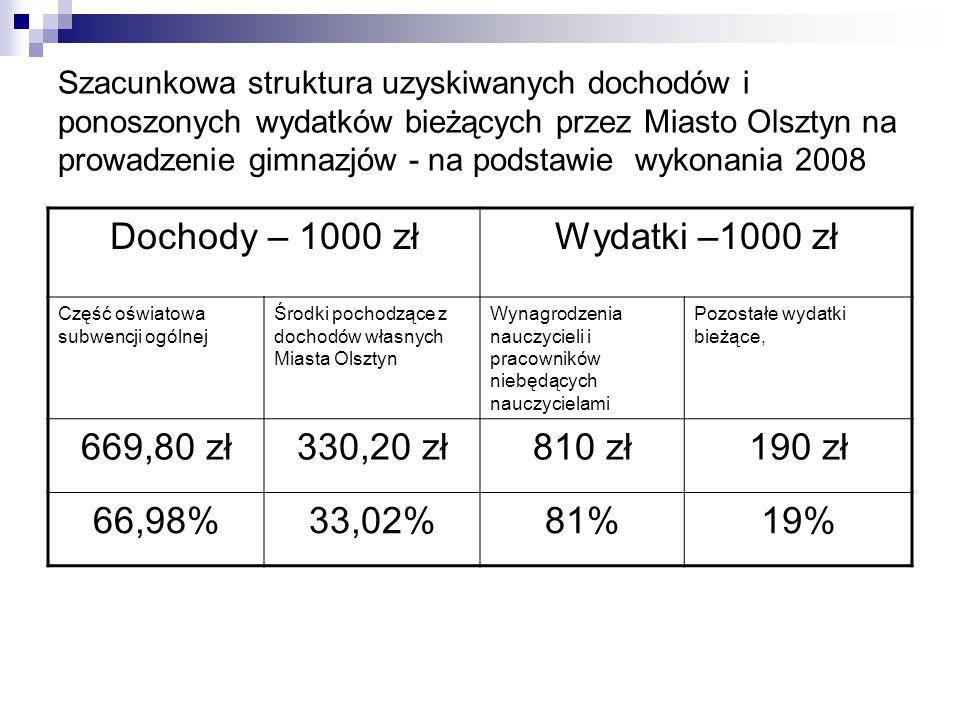 Szacunkowa struktura uzyskiwanych dochodów i ponoszonych wydatków bieżących przez Miasto Olsztyn na prowadzenie gimnazjów - na podstawie wykonania 200