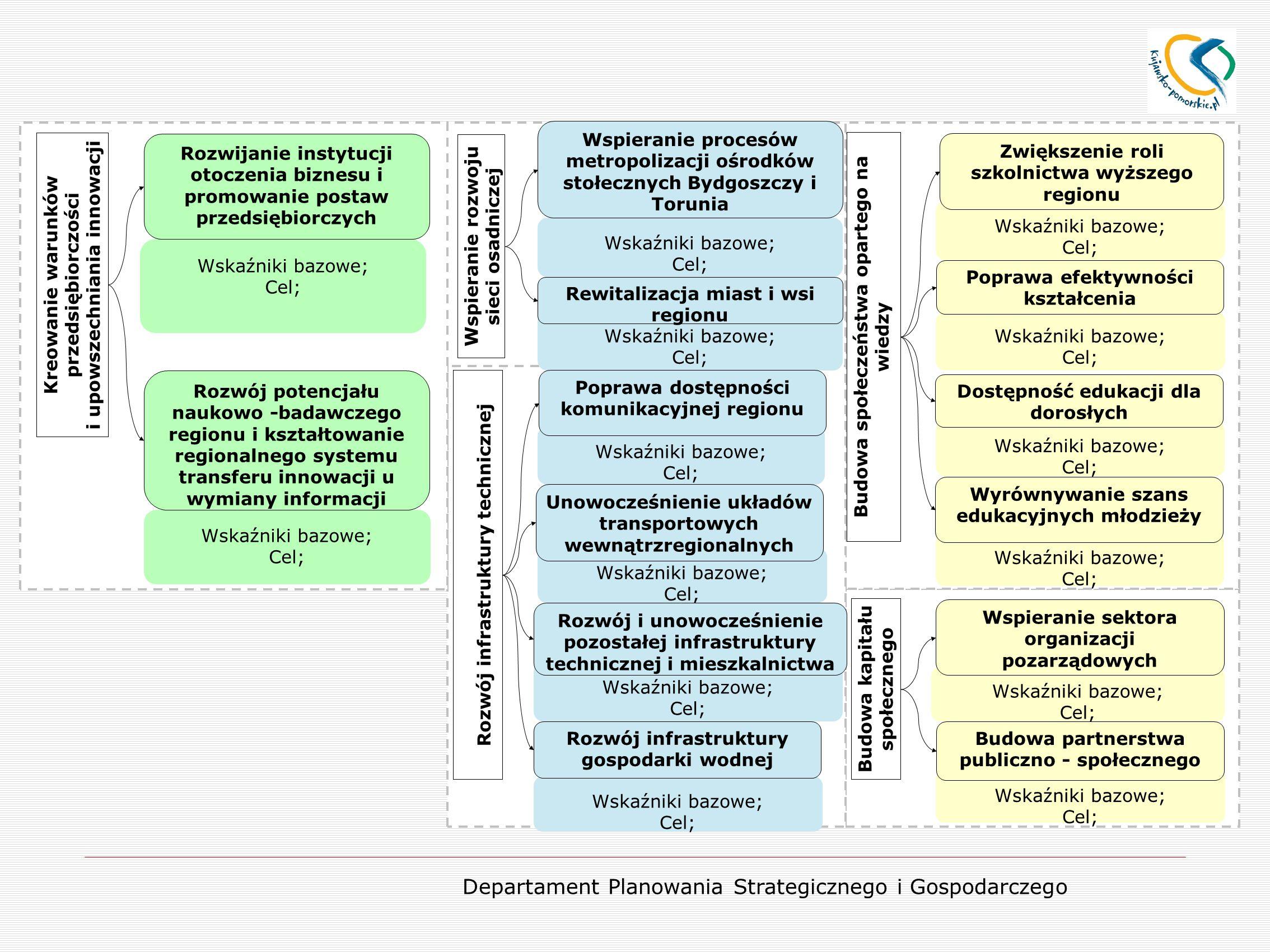 Departament Planowania Strategicznego i Gospodarczego Wskaźniki bazowe; Cel; Rozwijanie instytucji otoczenia biznesu i promowanie postaw przedsiębiorc