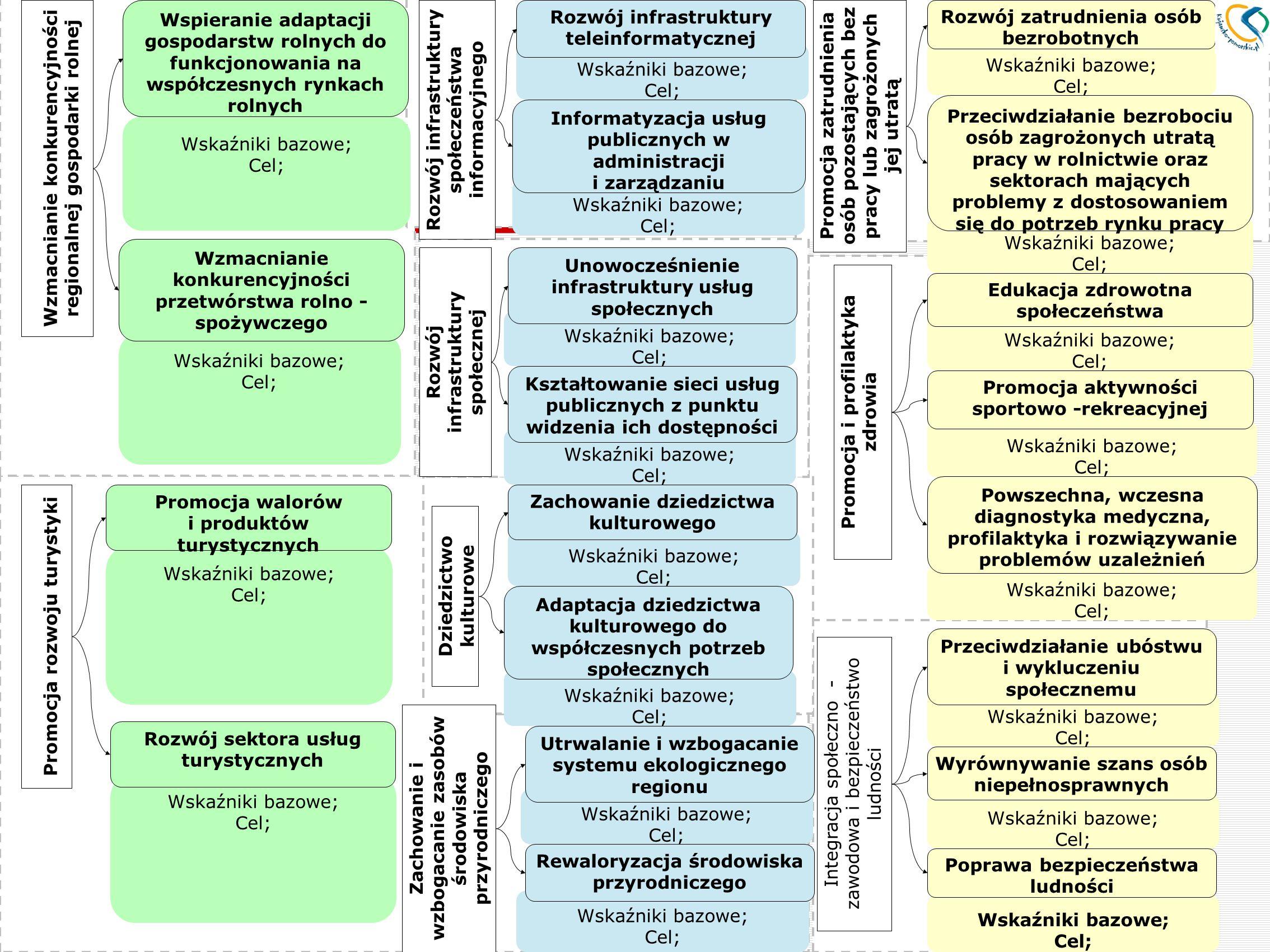 Departament Planowania Strategicznego i Gospodarczego Wskaźniki bazowe; Cel; Rozwój infrastruktury teleinformatycznej Wskaźniki bazowe; Cel; Informaty