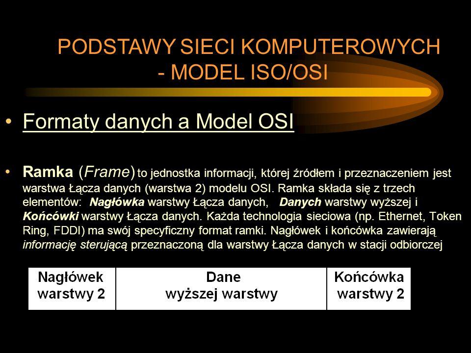 Formaty danych a Model OSI Ramka (Frame) to jednostka informacji, której źródłem i przeznaczeniem jest warstwa Łącza danych (warstwa 2) modelu OSI. Ra