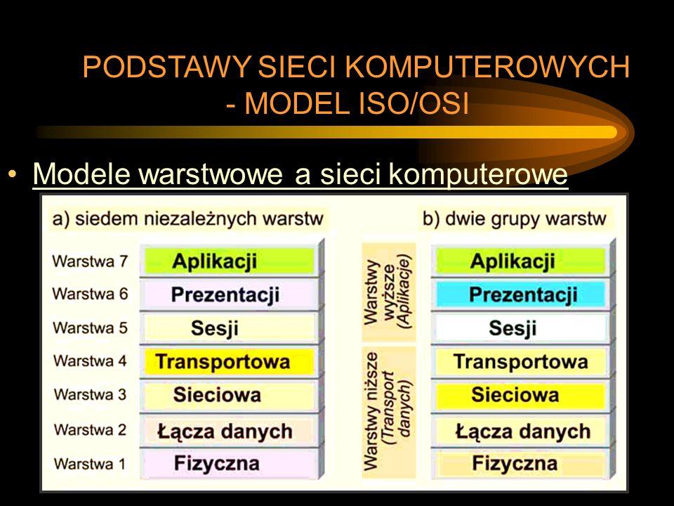 Modele warstwowe a sieci komputerowe PODSTAWY SIECI KOMPUTEROWYCH - MODEL ISO/OSI