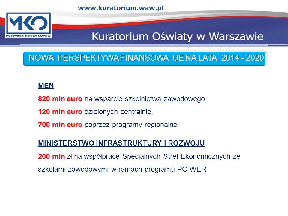 MEN 820 mln euro 820 mln euro na wsparcie szkolnictwa zawodowego 120 mln euro 120 mln euro dzielonych centralnie, 700 mln euro 700 mln euro poprzez programy regionalne MINISTERSTWO INFRASTRUKTURY I ROZWOJU 200 mln 200 mln zł na współpracę Specjalnych Stref Ekonomicznych ze szkołami zawodowymi w ramach programu PO WER NOWA PERSPEKTYWA FINANSOWA UE NA LATA 2014 - 2020