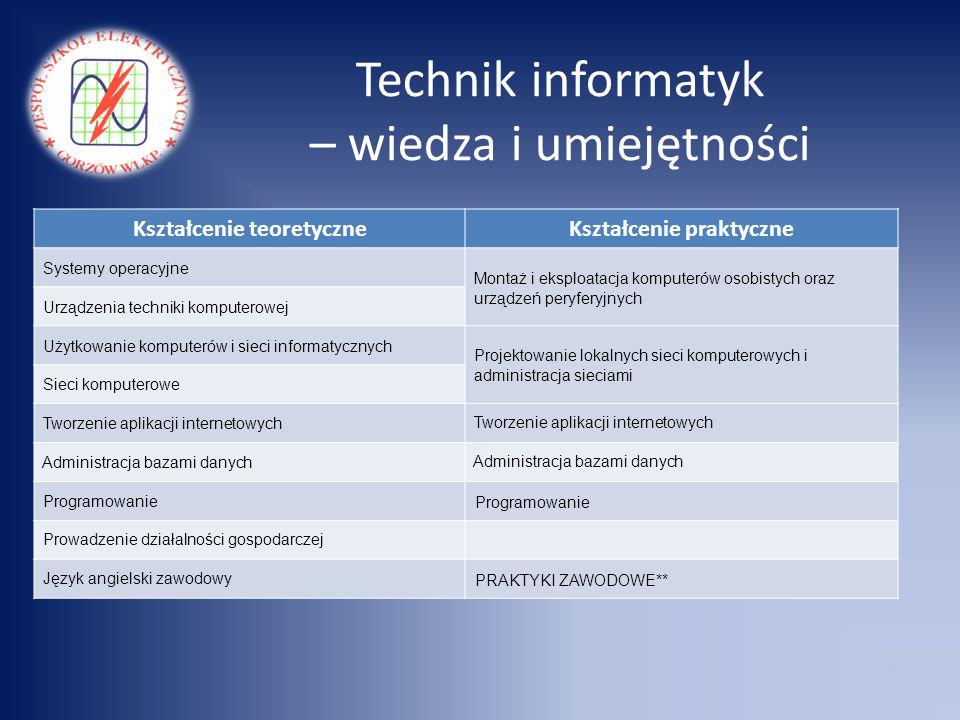 Technik informatyk – wiedza i umiejętności Kształcenie teoretyczneKształcenie praktyczne Systemy operacyjne Montaż i eksploatacja komputerów osobistyc