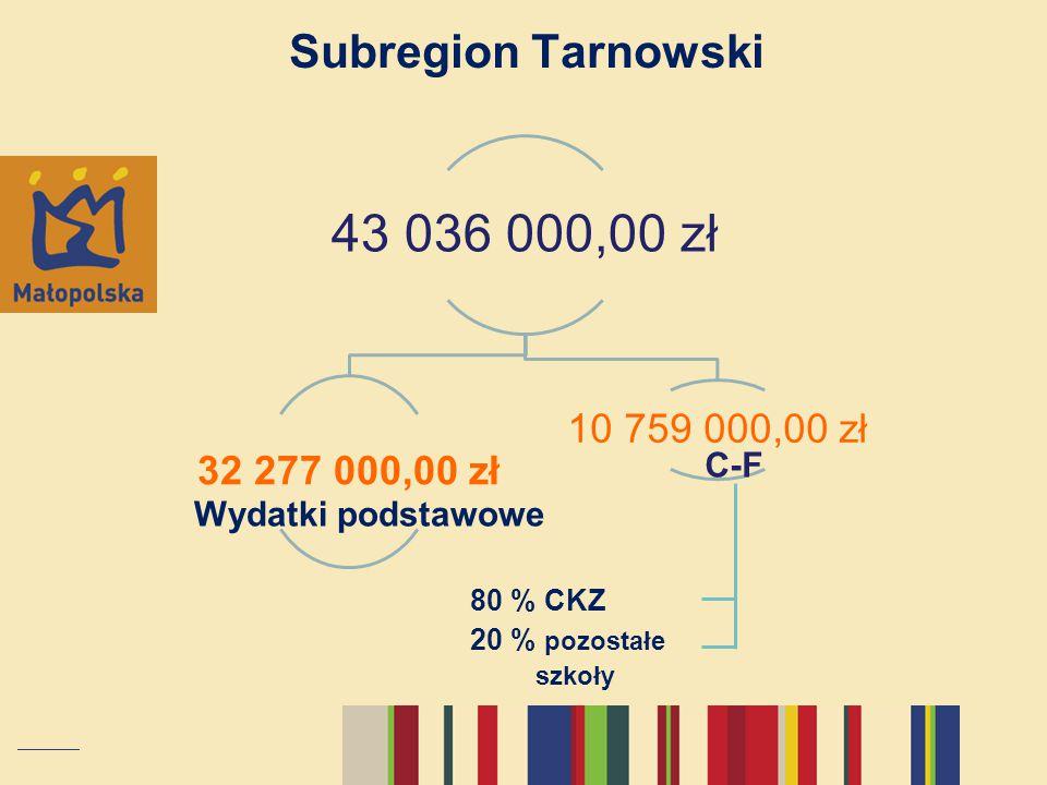 Wydatki podstawowe C-F 80 % CKZ 20 % pozostałe szkoły Subregion Tarnowski