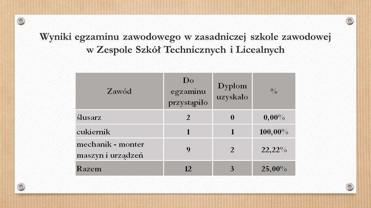 Wyniki egzaminu zawodowego w zasadniczej szkole zawodowej w Zespole Szkół Technicznych i Licealnych