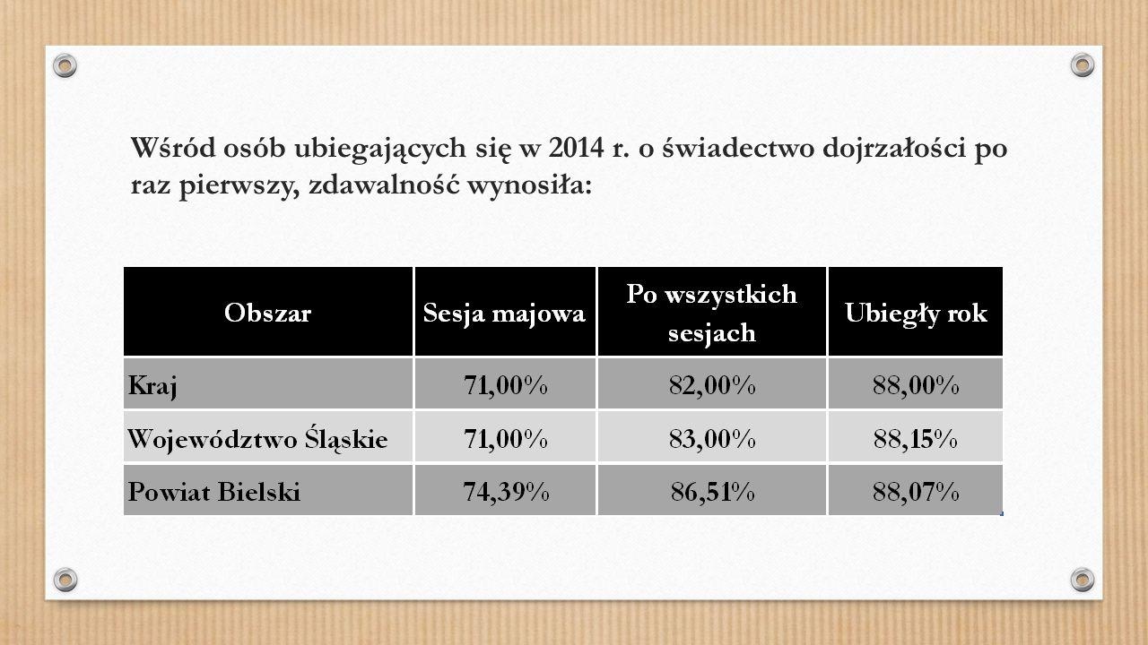 Wśród osób ubiegających się w 2014 r. o świadectwo dojrzałości po raz pierwszy, zdawalność wynosiła: