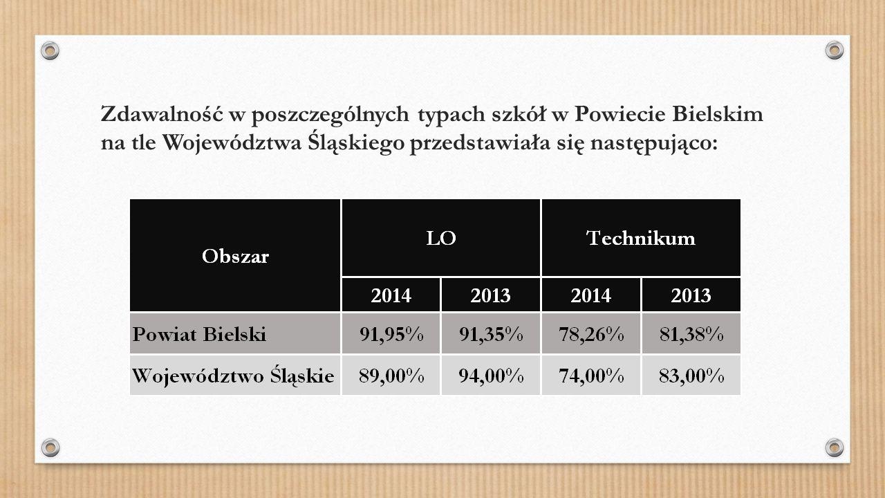 Zdawalność w poszczególnych typach szkół w Powiecie Bielskim na tle Województwa Śląskiego przedstawiała się następująco: