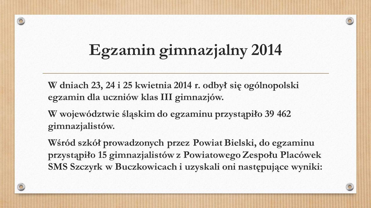 Egzamin gimnazjalny 2014 W dniach 23, 24 i 25 kwietnia 2014 r. odbył się ogólnopolski egzamin dla uczniów klas III gimnazjów. W województwie śląskim d