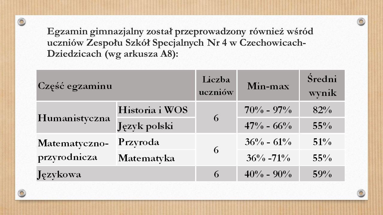 Egzamin gimnazjalny został przeprowadzony również wśród uczniów Zespołu Szkół Specjalnych Nr 4 w Czechowicach- Dziedzicach (wg arkusza A8):