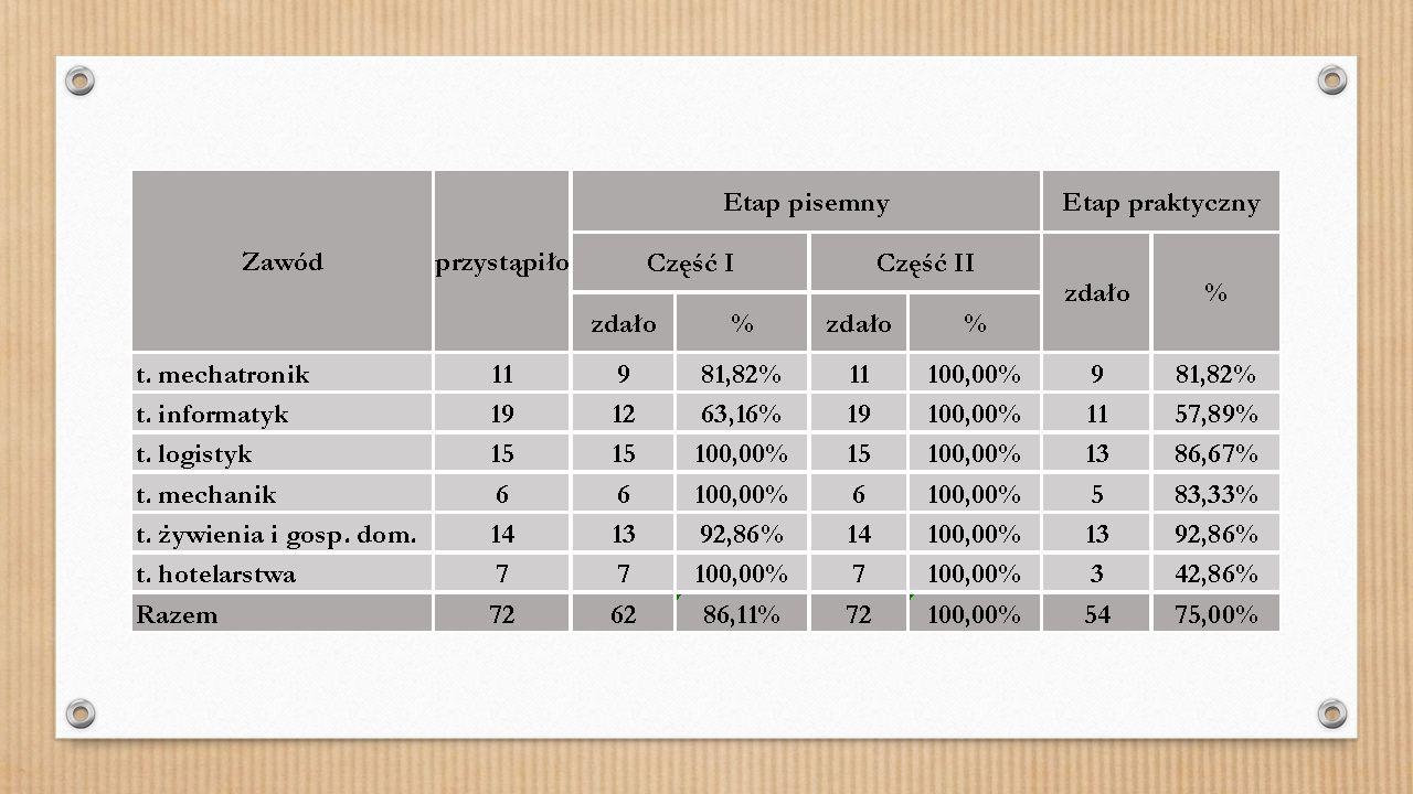 Zdawalność w egzaminów maturalnych w technikach przedstawiała się następująco: