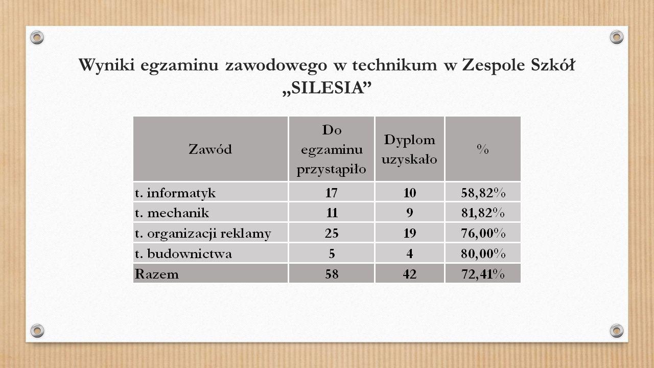 """Wyniki egzaminu zawodowego w technikum w Zespole Szkół """"SILESIA"""""""