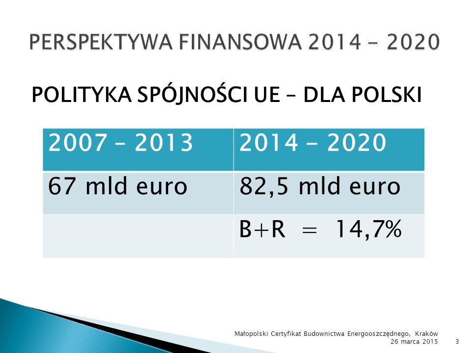 POLITYKA SPÓJNOŚCI UE – DLA POLSKI Małopolski Certyfikat Budownictwa Energooszczędnego, Kraków 26 marca 20153 2007 – 20132014 - 2020 67 mld euro82,5 m