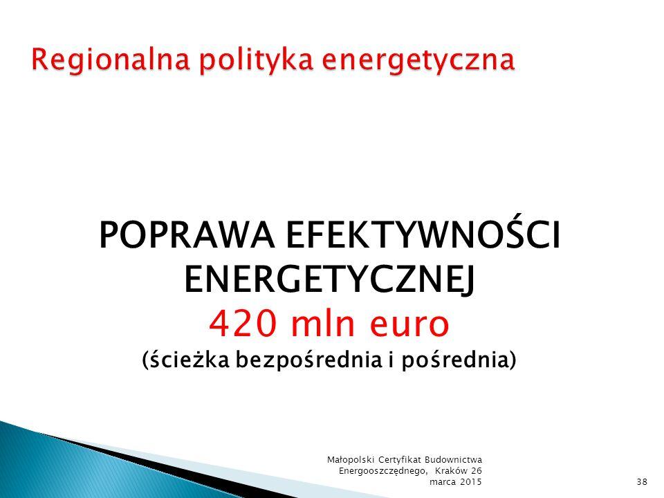 Małopolski Certyfikat Budownictwa Energooszczędnego, Kraków 26 marca 201538 POPRAWA EFEKTYWNOŚCI ENERGETYCZNEJ 420 mln euro (ścieżka bezpośrednia i po