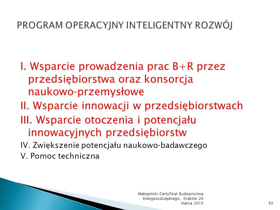 I. Wsparcie prowadzenia prac B+R przez przedsiębiorstwa oraz konsorcja naukowo‐przemysłowe II. Wsparcie innowacji w przedsiębiorstwach III. Wsparcie o