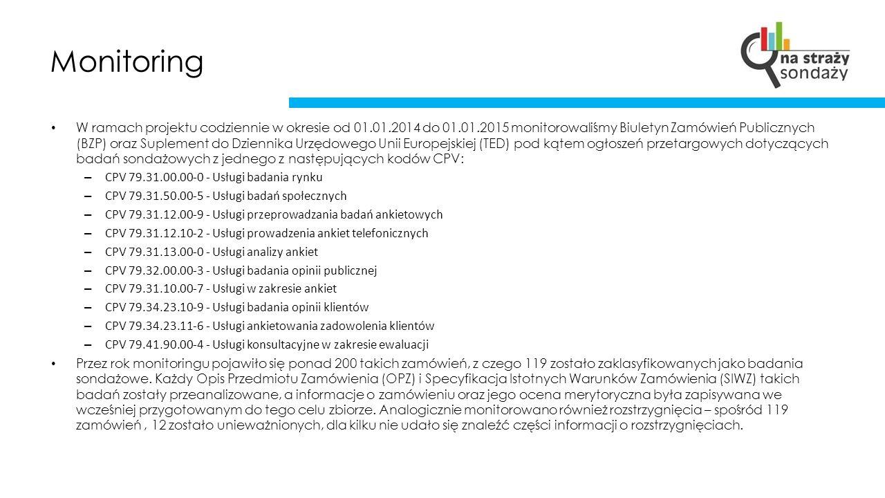 Monitoring W ramach projektu codziennie w okresie od 01.01.2014 do 01.01.2015 monitorowaliśmy Biuletyn Zamówień Publicznych (BZP) oraz Suplement do Dziennika Urzędowego Unii Europejskiej (TED) pod kątem ogłoszeń przetargowych dotyczących badań sondażowych z jednego z następujących kodów CPV: – CPV 79.31.00.00-0 - Usługi badania rynku – CPV 79.31.50.00-5 - Usługi badań społecznych – CPV 79.31.12.00-9 - Usługi przeprowadzania badań ankietowych – CPV 79.31.12.10-2 - Usługi prowadzenia ankiet telefonicznych – CPV 79.31.13.00-0 - Usługi analizy ankiet – CPV 79.32.00.00-3 - Usługi badania opinii publicznej – CPV 79.31.10.00-7 - Usługi w zakresie ankiet – CPV 79.34.23.10-9 - Usługi badania opinii klientów – CPV 79.34.23.11-6 - Usługi ankietowania zadowolenia klientów – CPV 79.41.90.00-4 - Usługi konsultacyjne w zakresie ewaluacji Przez rok monitoringu pojawiło się ponad 200 takich zamówień, z czego 119 zostało zaklasyfikowanych jako badania sondażowe.