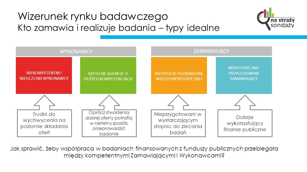 Rynek badań w Polsce Kompetencje Zamawiających Przygotowany Zamawiający Dobrze skonstruowany SIWZ i SOPZ Dialog i umiejętna kontrola w procesie badawczym Zdolność do efektywnego wykorzystania danych z badania Merytorycznie poprawna ocena ofert