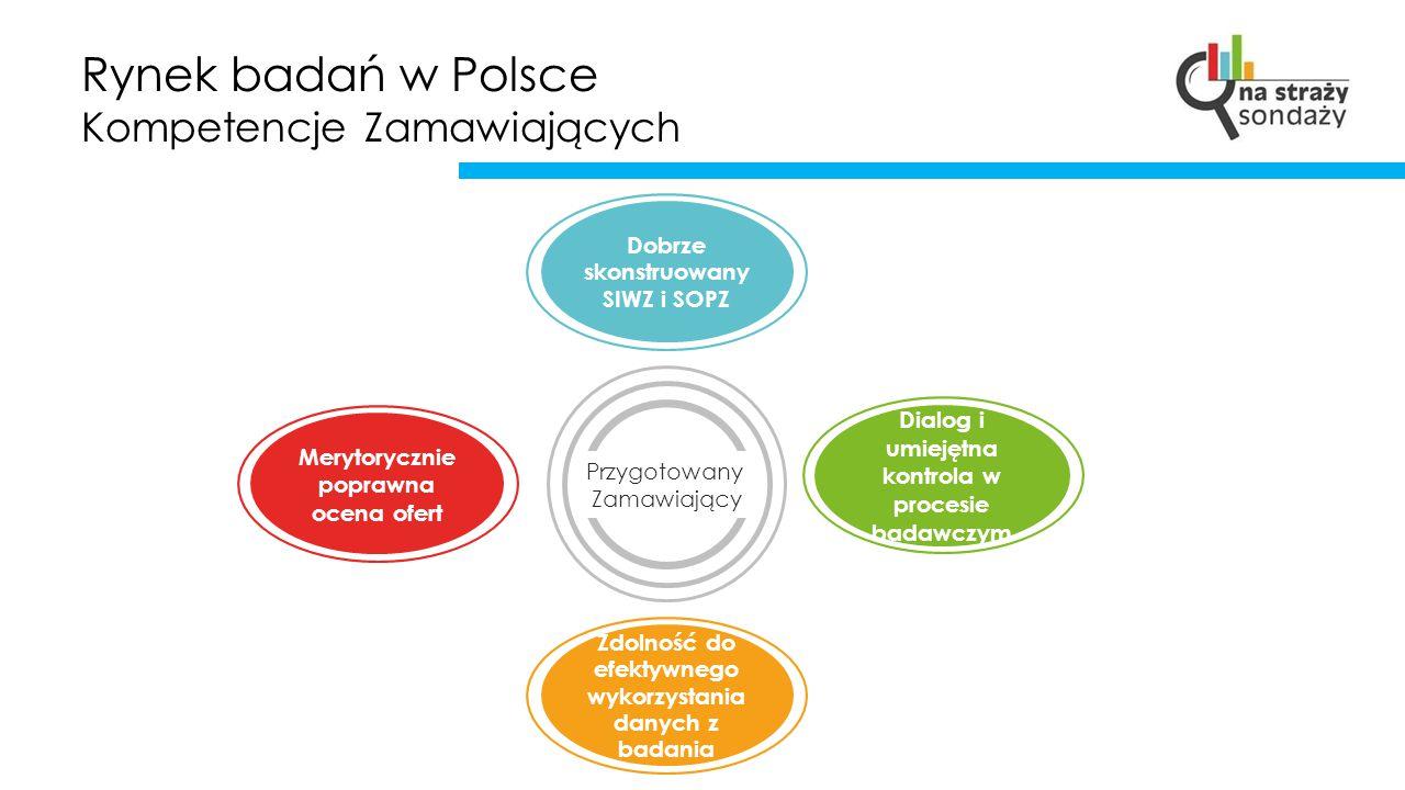 Rynek badań w Polsce Kompetencje Zamawiających Przygotowany Zamawiający Dobrze skonstruowany SIWZ i SOPZ Dialog i umiejętna kontrola w procesie badawc