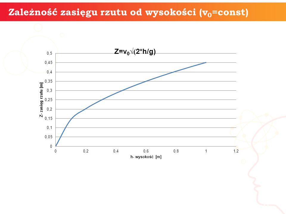 informatyka + 6 Zależność zasięgu rzutu od wysokości (v 0 =const)
