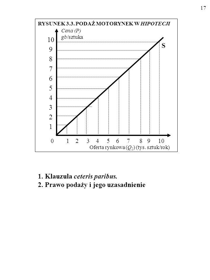 16 Cena (P) (gb/szt.) Oferta rynkowa (Q 2 ) (tys.