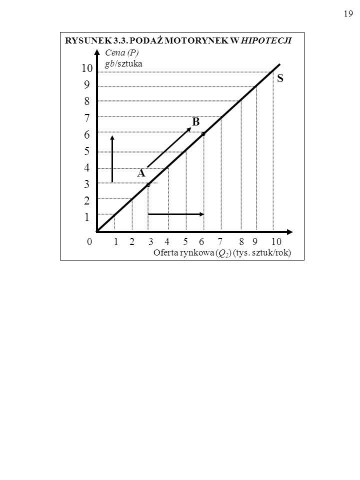 18 Rozróżnijmy przesunięcie wzdłuż linii podaży oraz przesunięcie całej linii podaży.