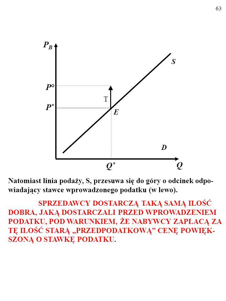 62 D S E Q PBPB P*P* Q*Q* Po wprowadzeniu podatku linia popytu, D, nie zmienia położe- nia.