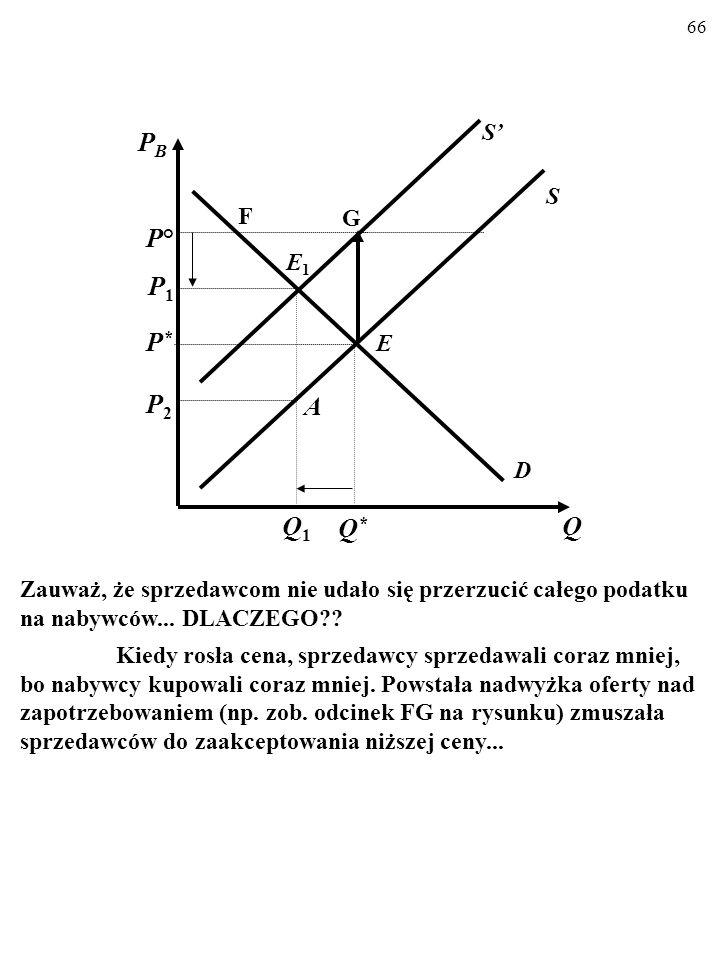65 D S E Q PBPB P*P* Q*Q* S' E1E1 Q1Q1 A P1P1 P2P2 B Oto końcowy efekt wprowadzenia podatku.